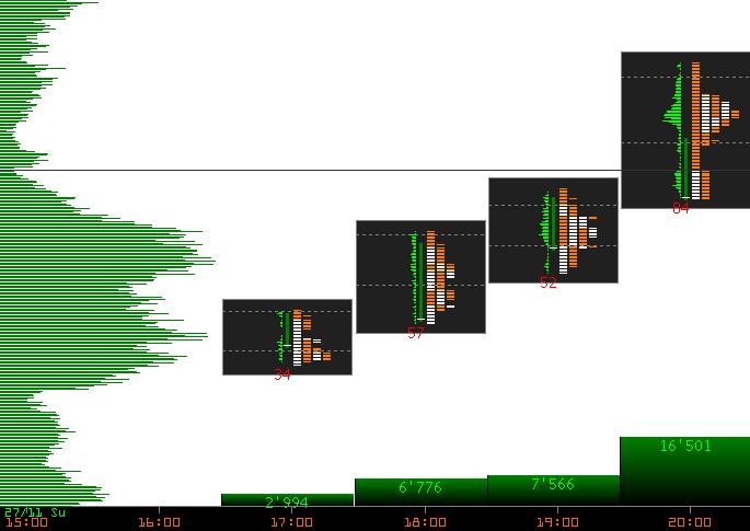 Объемный анализ рынка
