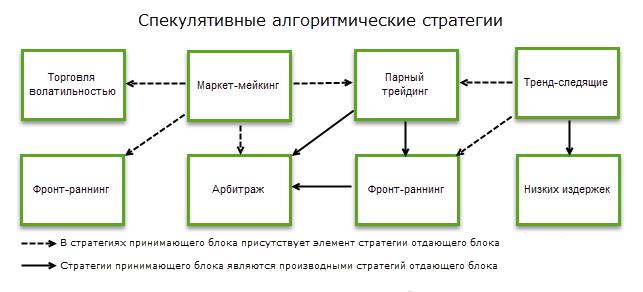 Алгоритмическая торговля: спекулятивные стратегии крупных участников рынка