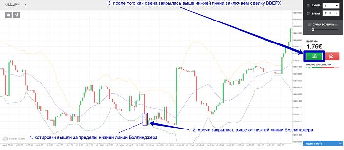 Стратегия «Волны» в торговле бинарными опционами