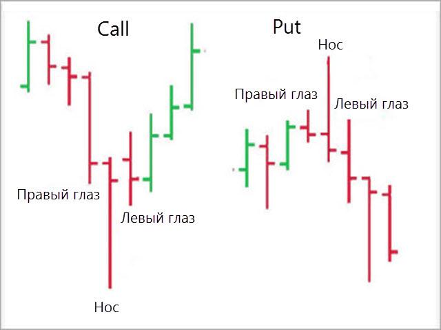 Стратегия «Буратино» для бинарных опционов
