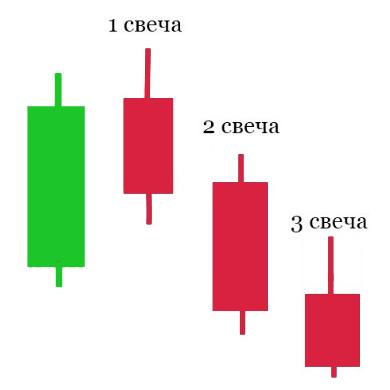 Стратегия «3 свечи» для турбо-опционов