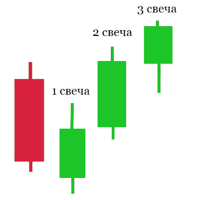Стратегия форекс «3 свечи»